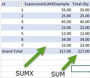 Sum vs SumX